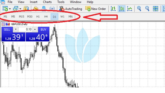 forex trading uses multiple time frames