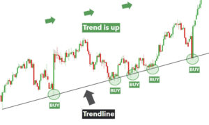 how to draw a trendline in forex trading